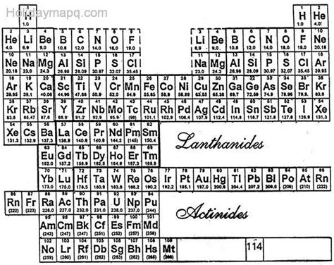 sargent welch periodic table map travel