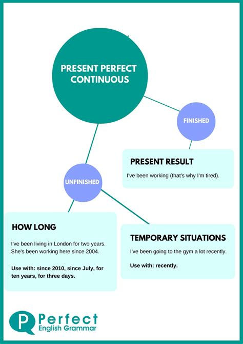 decorar conjugation present tense using the present perfect continuous or progressive