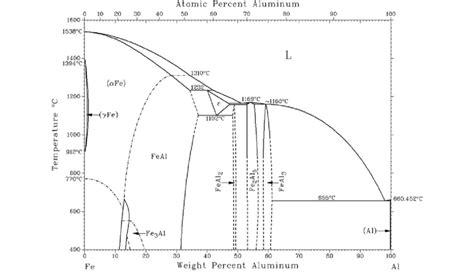 fe al phase diagram al fe phase diagram scientific image