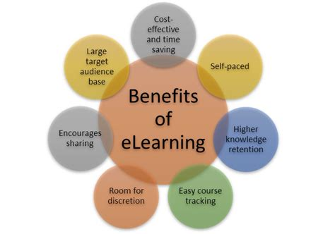 how does e learning benefit the learner an infographic myprivatetutor blog online marketplace for teachers
