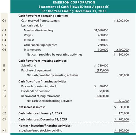 sle cash flow statement for non profit organization direct approach to the statement of cash flows