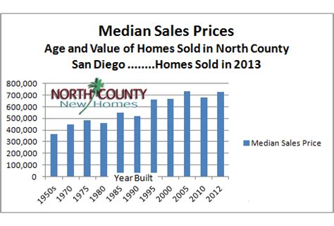 the housing value of every county in the u s metrocosm the value of buying a new home in north county san diego