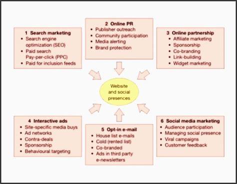 11 Editable Tactical Marketing Plan Template Sletemplatess Sletemplatess Content Marketing Strategy Template Pdf