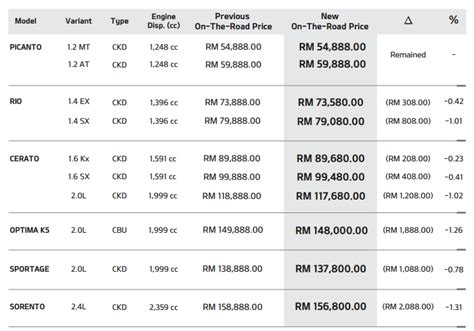 peugeot price list gst naza releases pricelist for peugeot