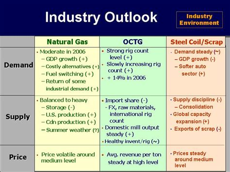 Industry Descriptions by Margin Expansion Volume Pricing Product Mix Costscompanydescription 1st Qtr 2nd Qtr 3rd Qtr 4th