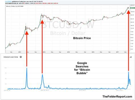 bitcoin bubble burst google laat zien dat er sprake is van een bitcoin bubble