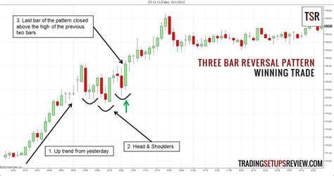 do pattern day trading rules apply to futures three bar reversal pattern for day trading trading