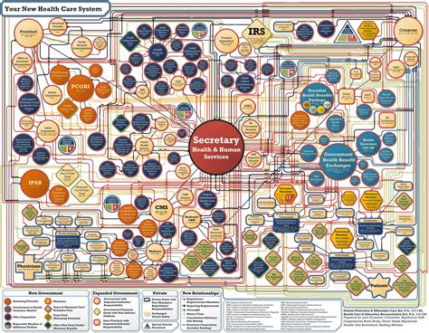 obamacare flowchart your obamacare flow chart the real revo