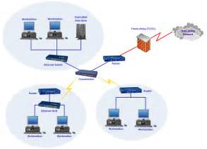 best home network design awesome secure home network design home design great best
