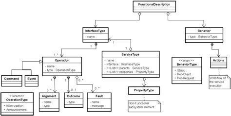 uml network diagram a framework for integrating wireless sensor networks and