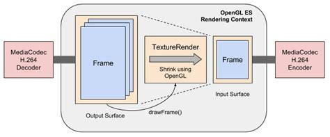 android mediacodec androidでmediacodecを使いffmpegなしで動画を圧縮する方法 ライブラリあり qiita