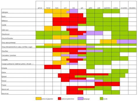 Calendrier Des Semis Calendrier Semis L 233 Gumes 1 2 Permaculture