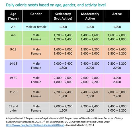 how to a each day energy in recommended food drink amounts for children healthychildren org