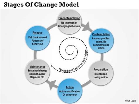 stages of change diagram 5 stages of change addiction