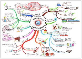 Membuat Mind Mapping Di Komputer | apakah itu mind map malioboro