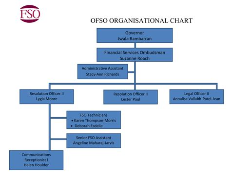 7 best images of microsoft organization chart microsoft