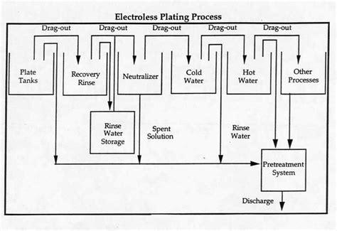 chrome plating process diagram electroless plating process diagram related keywords