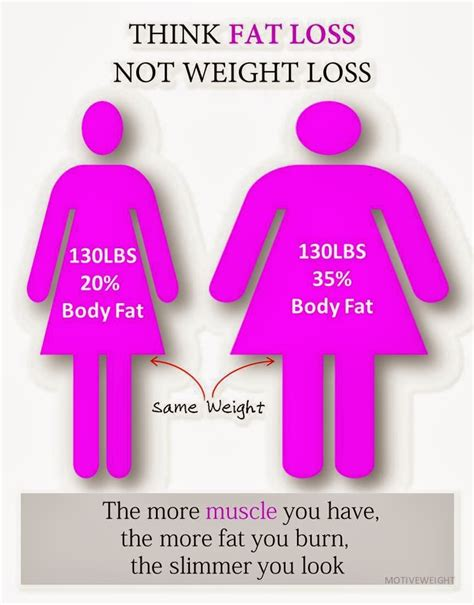 7 Best Weight Loss Posts motiveweight most popular motiveweight posts november