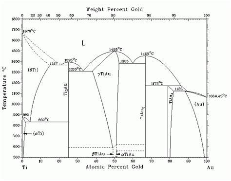ti phase diagram metal four times tougher than titanium