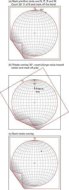 printable equal area stereonet stereographic projection learning geology