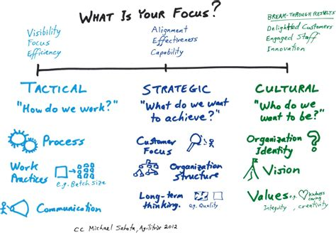 organisational culture diagram tactics strategy culture a model for thinking about