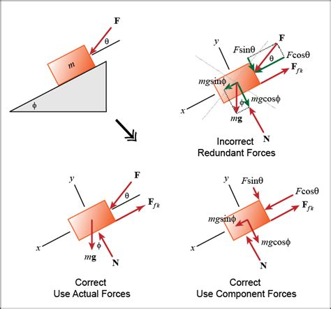 freebody diagrams kinetics of particles newtonian mechanics