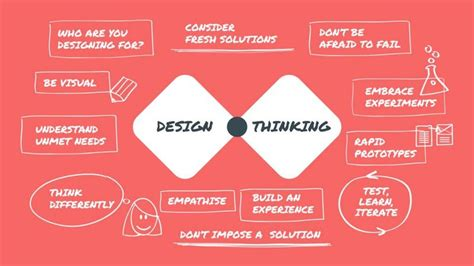 design thinking software improve your hr portal with design thinking neocase software