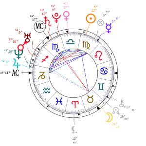 astrology sally field date of birth 19461106 prince harry usain bolt and finding love sally kirkman