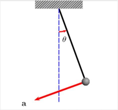 what is a pendulum swing animation of a pendulum showing the velocity and