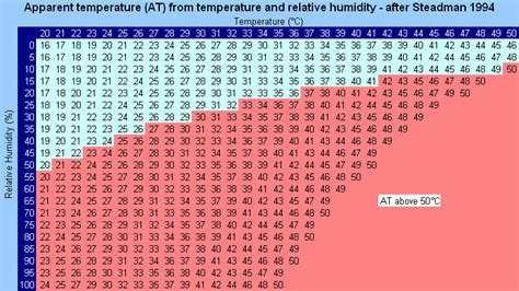 comfortable dew point range what is comfortable indoor humidity comfortable indoor