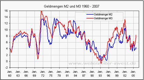 Wie Groß Ist Deutschland In M2 by Wellenreiter Invest