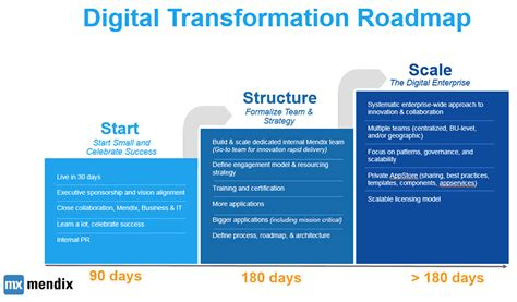 Start Structure Scale Why Digital Transformation Can T Boil The Ocean Digital Transformation Plan Template