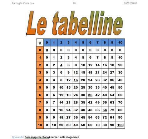 tavola delle tabelline le migliori creazioni dei nostri allievi 187 matematica