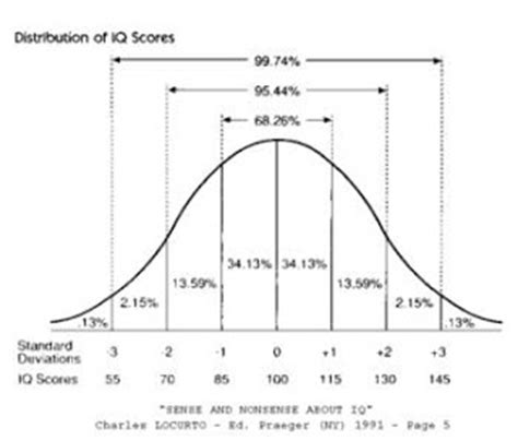 ctopp 2 scoring tables τεστ ευφυΐας το european iq test