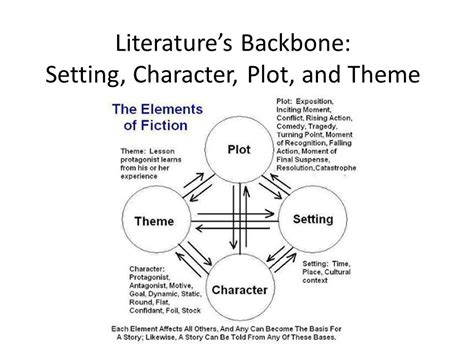character themes meaning literature s backbone setting character plot and theme
