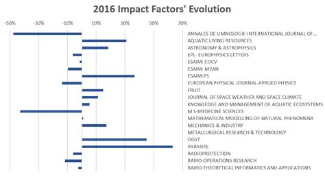 Management Science Letters Impact Factor by Edp Sciences Edp Sciences Reports Strong Performance In
