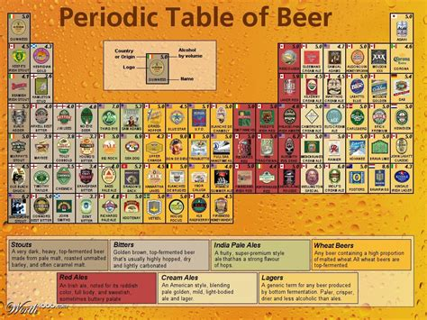 periodic table of beer styles 3 illustration pinterest