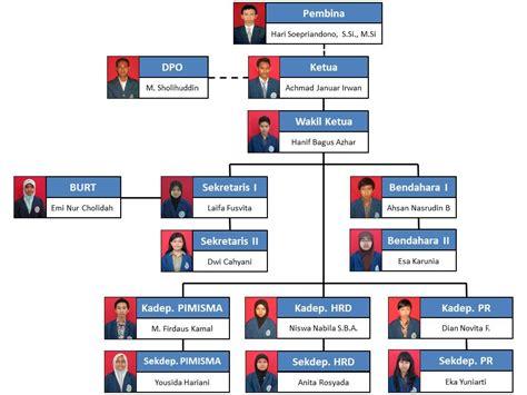 desain struktur global organisasi chairunnisa putri novelia contoh struktur organisasi