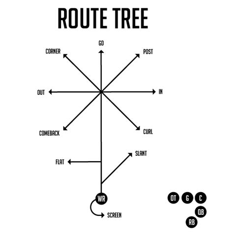 passing tree diagram for football football route numbers pictures to pin on