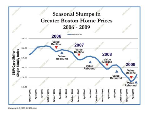 Greater Boston Home Prices Rise Greater Boston Home Sale Prices Steady In August