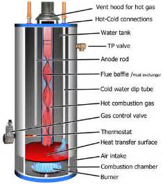 gas water heater diagram search water wood stove