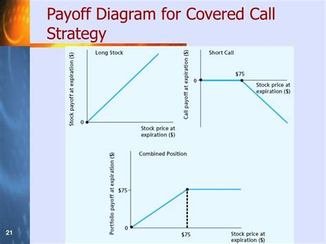covered call diagram ppt chapter 18 options basics powerpoint presentation