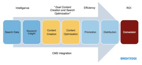 content workflow content seo alignment 3 steps to create the win win
