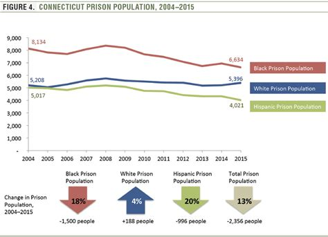 Should White Decline To State Race On Mba Pplicatin by Racial Disparity In Connecticut Prisons On The Decline