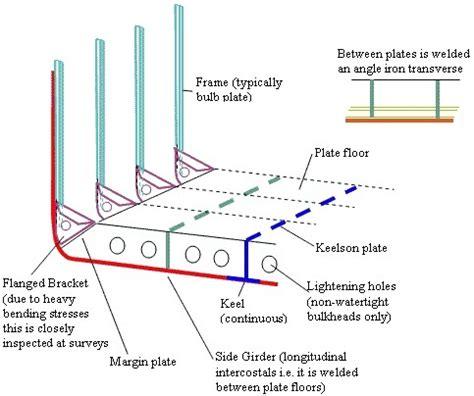 boat frame definition marine education construction hull bulkheads saturn