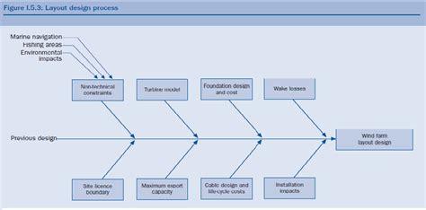 layout design process layout