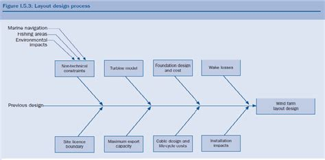 layout design procedure layout