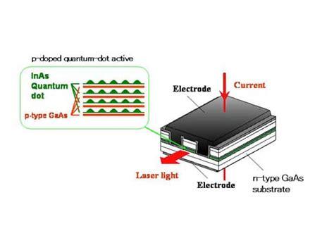 diode lasers quantum dots quantum dot laser