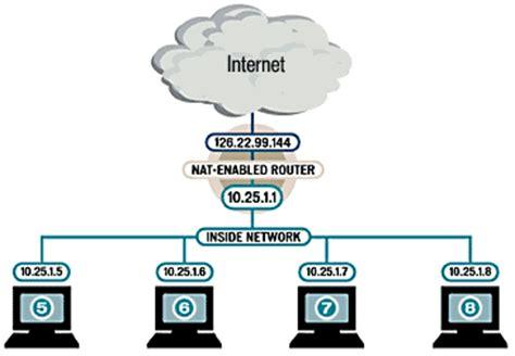 network address translation diagram network address translation computerworld