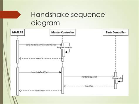 why we use sequence diagram ppt ph neutralization system powerpoint